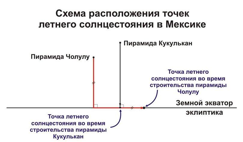 Данные схемы означают, что