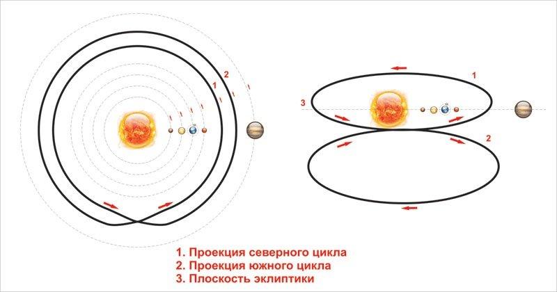 эволюции Солнечной системы