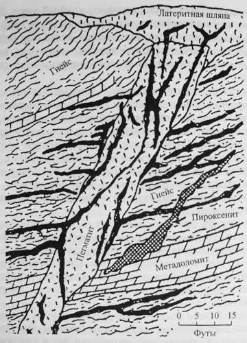 Рис. 22.  Схематический разрез, иллюстрирующий обычные условия локализации. и форму жил графита в пегматитах.