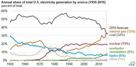 Америка начала уничтожение крупнейшего источника электроэнергии