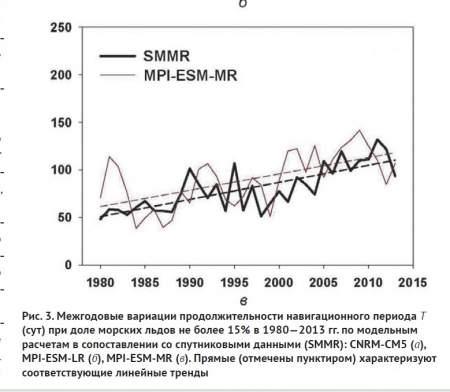 Климатическая осень дышит в затылок. Углубленный вариант