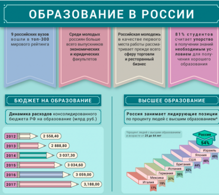 Высшее образование в России: что сделал Путин?