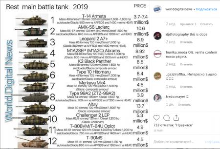 «Армата» - лучший танк в мировом рейтинге: «Абрамс» нервно курит в сторонке
