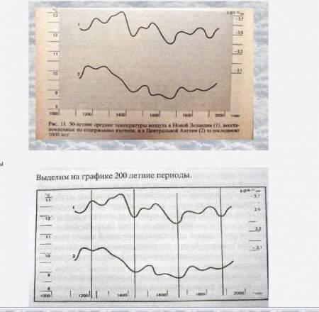 Долгосрочный прогноз погоды и климата на осень 2019