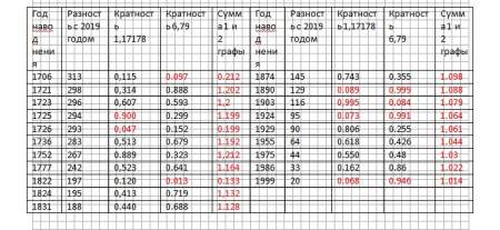 Небесный резонанс и петербургские наводнения