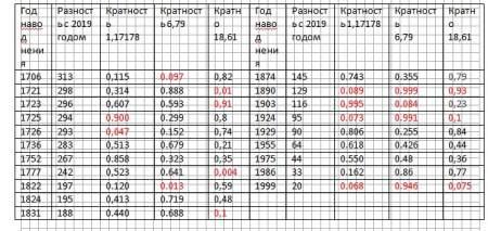 К вопросу катастрофических петербургских наводнений