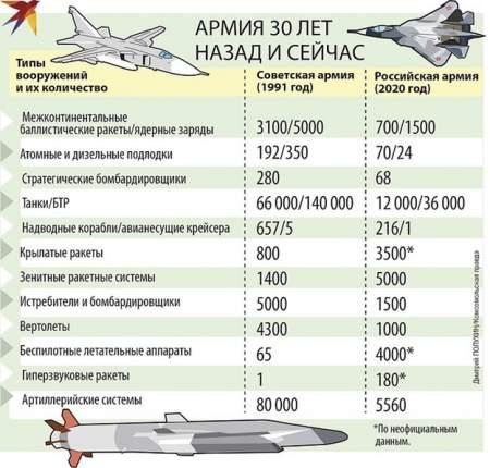 Прорыв ВС РФ: как изменилась армия
