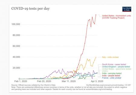 От Swarm: Россия и коронавирус. Сравнение тест-систем в различных странах