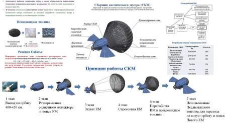 Космический мусорщик из России напугал Пентагон и NASA