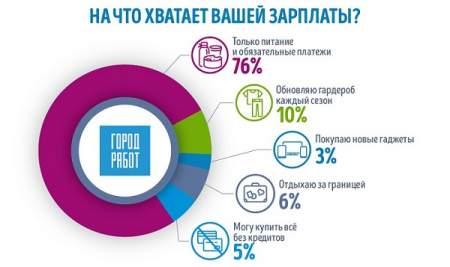 Опрос: На что россиянам хватает зарплаты ‒ май 2020