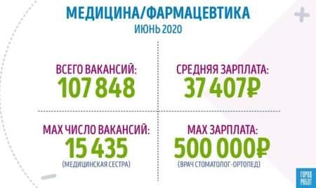Исследование: Сколько зарабатывают медики в России ‒ июнь 2020