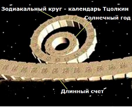 «Камень Солнца»: календарь времени в звездных отсветах посланий с полей (часть 2, продолжение)