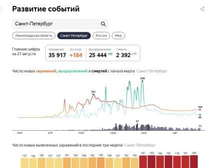 Путь спасения России от ковида. Мнение
