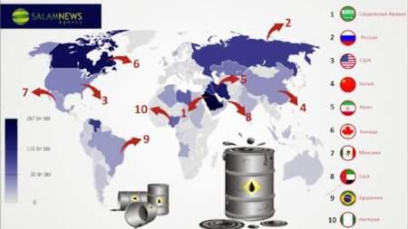 Россия заняла 2-е место по нефтедобыче в мире