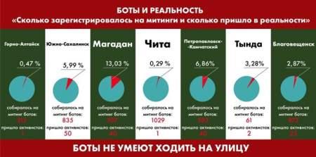 «Самый масштабный митинг» Навального умер в зародыше